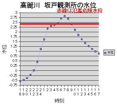 高麗川坂戸観測所の水位グラフ