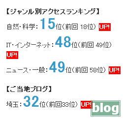 BlogPeopleジャンル別アクセスランキングのキャプチャ画像